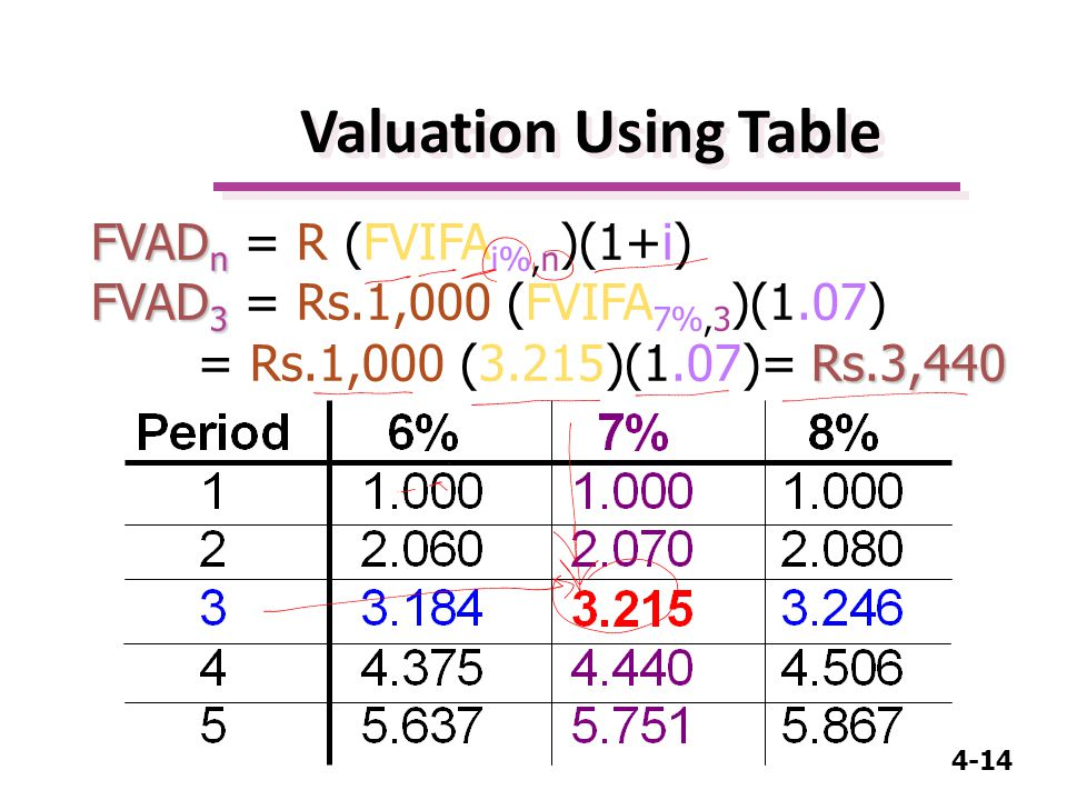 4-14 FVAD n FVAD n = R (FVIFA i%,n )(1+i) FVAD 3 Rs.3,440 FVAD 3 = Rs.1,000 (FVIFA 7%,3 )(1.07) = Rs.1,000 (3.215)(1.07)= Rs.3,440 Valuation Using Table