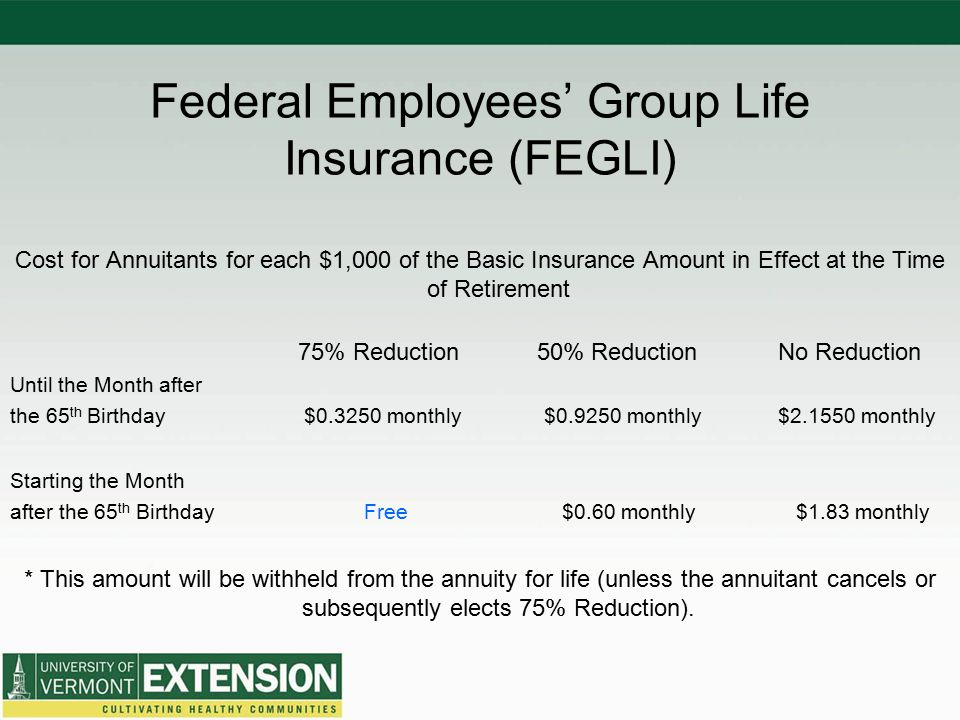 Federal Employees' Group Life Insurance (FEGLI) Cost for Annuitants for each $1,000 of the Basic Insurance Amount in Effect at the Time of Retirement 75% Reduction 50% ReductionNo Reduction Until the Month after the 65 th Birthday $0.3250 monthly $0.9250 monthly$2.1550 monthly Starting the Month after the 65 th Birthday Free $0.60 monthly $1.83 monthly * This amount will be withheld from the annuity for life (unless the annuitant cancels or subsequently elects 75% Reduction).