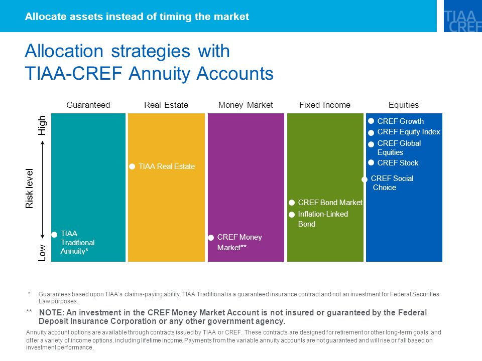 Allocation strategies with TIAA-CREF Annuity Accounts Allocate assets instead of timing the market * Guarantees based upon TIAA's claims-paying ability.