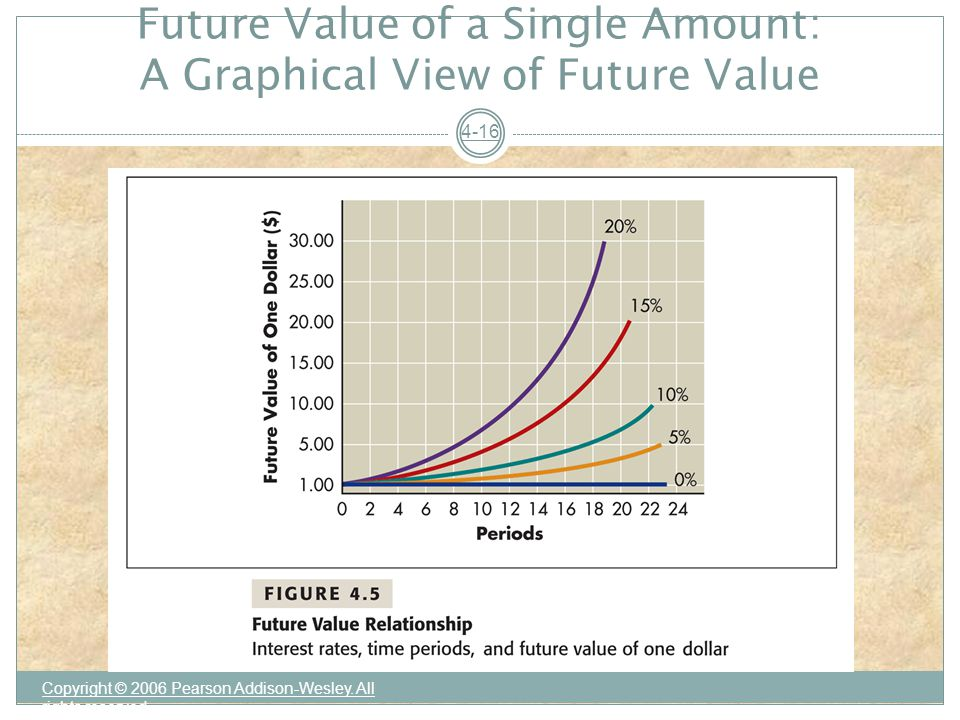 Future Value of a Single Amount: A Graphical View of Future Value Copyright © 2006 Pearson Addison-Wesley.