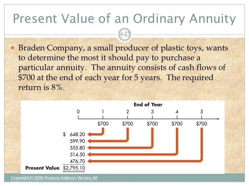 Present Value of an Ordinary Annuity Copyright © 2006 Pearson Addison-Wesley.