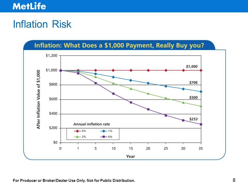 For Producer or Broker/Dealer Use Only. Not for Public Distribution. 8 Inflation Risk