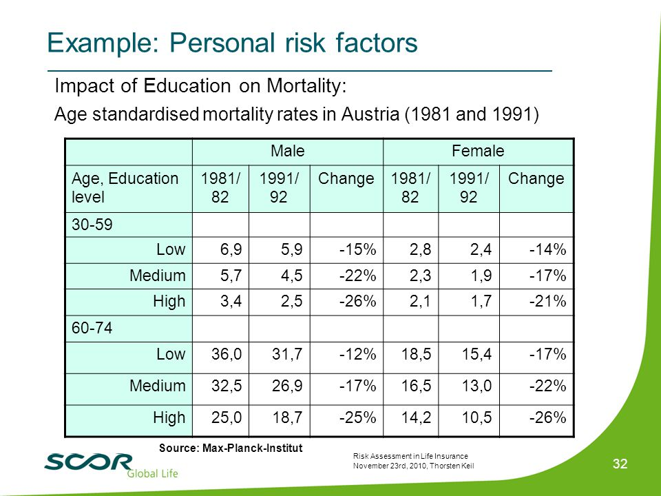 Risk Assessment in Life Insurance November 23rd, 2010, Thorsten Keil 32 Impact of Education on Mortality: Age standardised mortality rates in Austria (1981 and 1991) MaleFemale Age, Education level 1981/ 82 1991/ 92 Change1981/ 82 1991/ 92 Change 30-59 Low6,95,9-15%2,82,4-14% Medium5,74,5-22%2,31,9-17% High3,42,5-26%2,11,7-21% 60-74 Low36,031,7-12%18,515,4-17% Medium32,526,9-17%16,513,0-22% High25,018,7-25%14,210,5-26% Source: Max-Planck-Institut Example: Personal risk factors