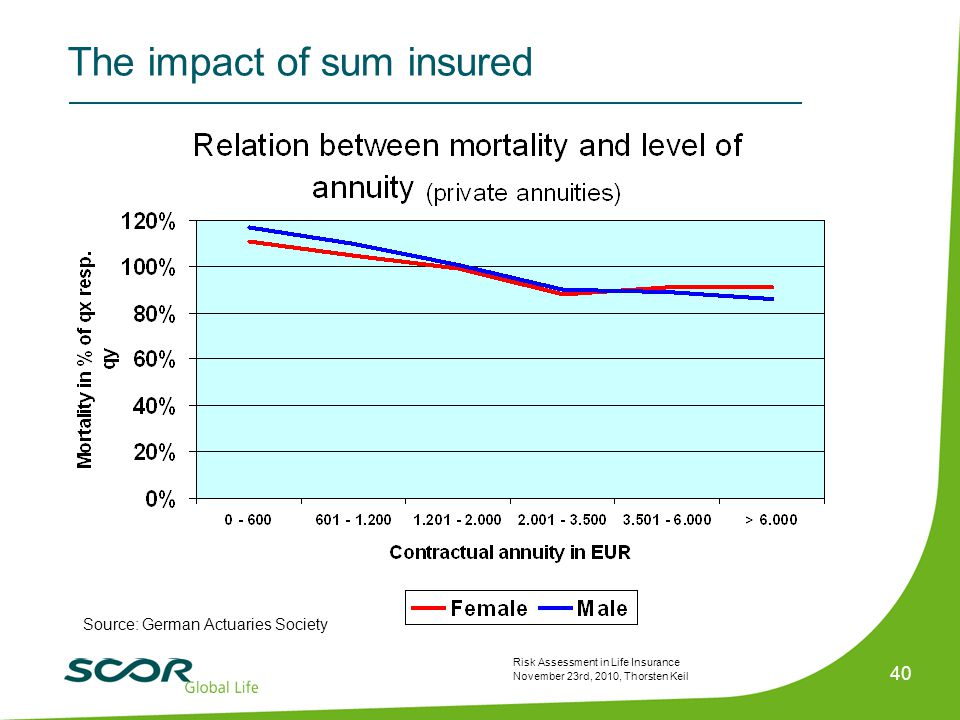 Risk Assessment in Life Insurance November 23rd, 2010, Thorsten Keil 40 The impact of sum insured Source: German Actuaries Society
