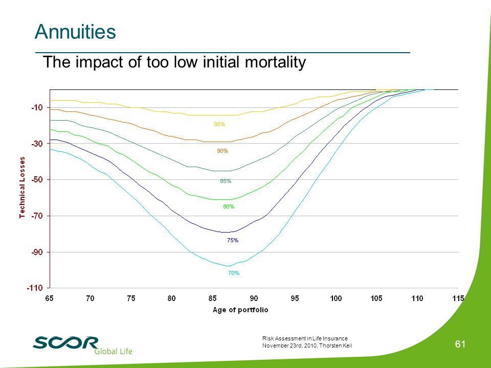 Risk Assessment in Life Insurance November 23rd, 2010, Thorsten Keil 61 The impact of too low initial mortality Annuities