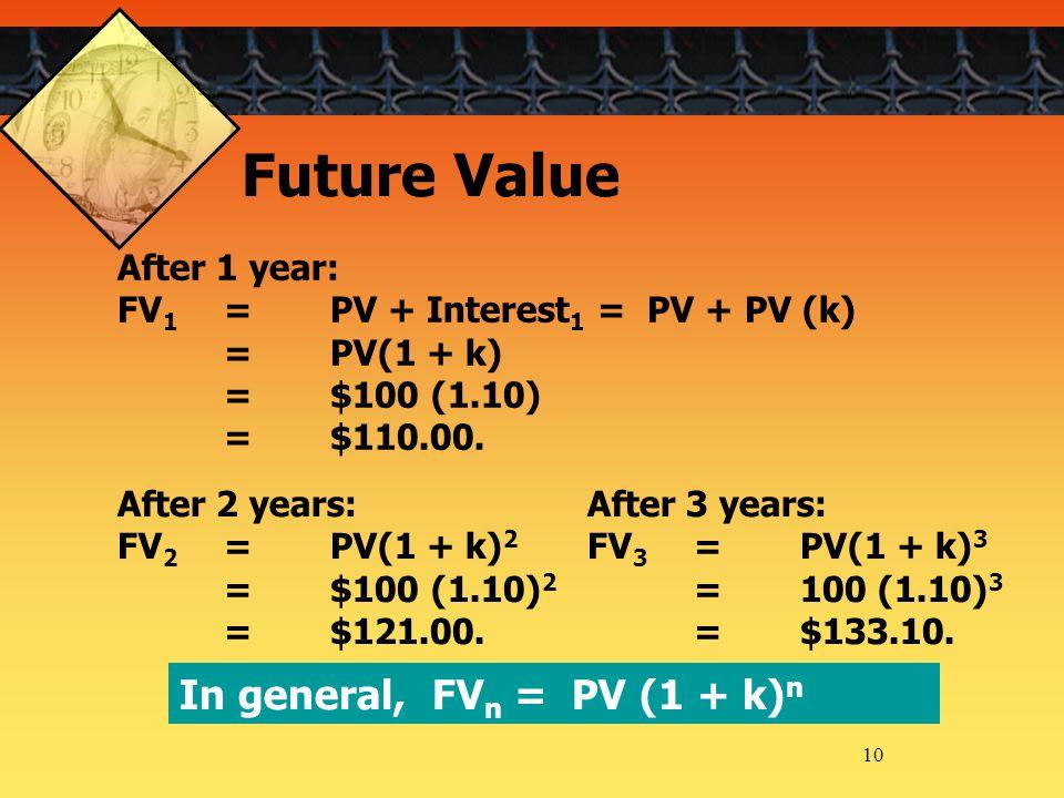 10 After 1 year: FV 1 =PV + Interest 1 = PV + PV (k) =PV(1 + k) =$100 (1.10) =$110.00.