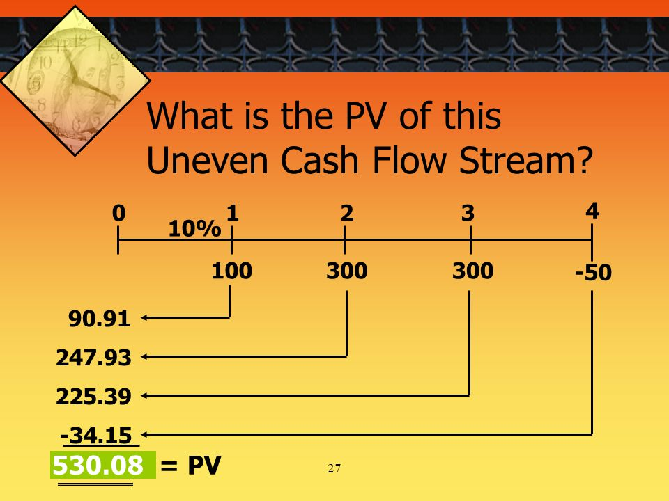 27 0 100 1 300 2 3 10% -50 4 90.91 247.93 225.39 -34.15 530.08 = PV What is the PV of this Uneven Cash Flow Stream?