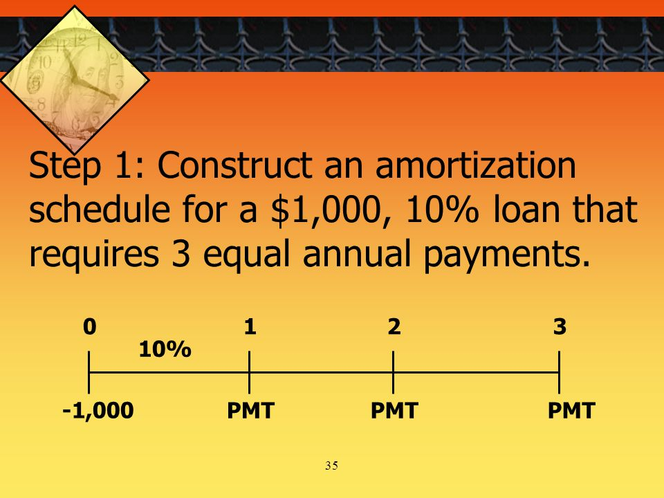 35 Step 1: Construct an amortization schedule for a $1,000, 10% loan that requires 3 equal annual payments.