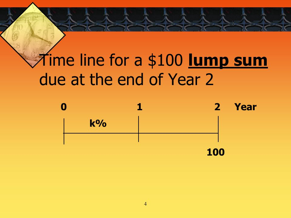 5 Time line for an ordinary annuity of $100 for 3 years 100 0123 k%