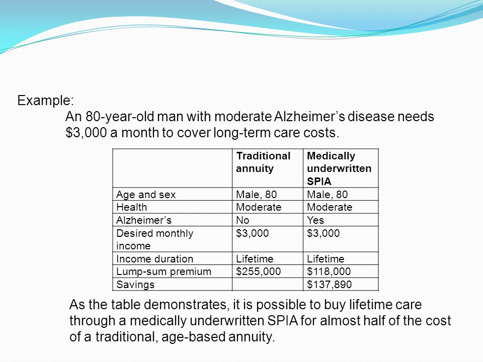 Traditional annuity Medically underwritten SPIA Age and sexMale, 80 HealthModerate Alzheimer'sNoYes Desired monthly income $3,000 Income durationLifetime Lump-sum premium$255,000$118,000 Savings$137,890 Example: An 80-year-old man with moderate Alzheimer's disease needs $3,000 a month to cover long-term care costs.