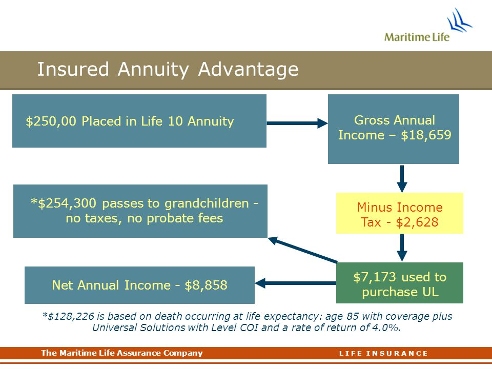 The Maritime Life Assurance Company The Maritime Life Assurance Company L I F E I N S U R A N C E Insured Annuity Advantage $250,00 Placed in Life 10 Annuity Gross Annual Income – $18,659 Minus Income Tax - $2,628 Net Annual Income - $8,858 $7,173 used to purchase UL *$254,300 passes to grandchildren - no taxes, no probate fees *$128,226 is based on death occurring at life expectancy: age 85 with coverage plus Universal Solutions with Level COI and a rate of return of 4.0%.