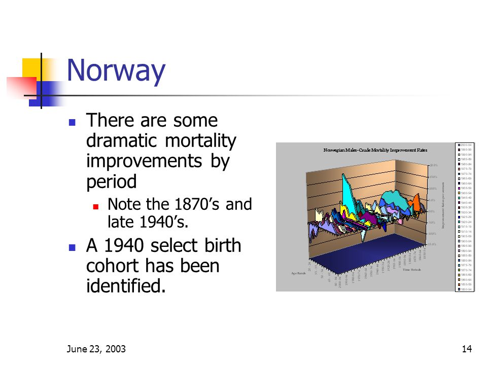 June 23, 200314 Norway There are some dramatic mortality improvements by period Note the 1870's and late 1940's.
