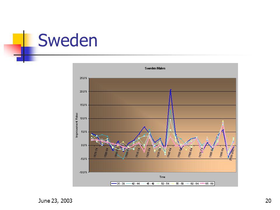 June 23, 200320 Sweden