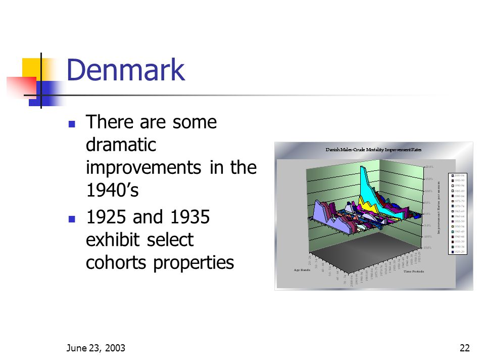 June 23, 200322 Denmark There are some dramatic improvements in the 1940's 1925 and 1935 exhibit select cohorts properties