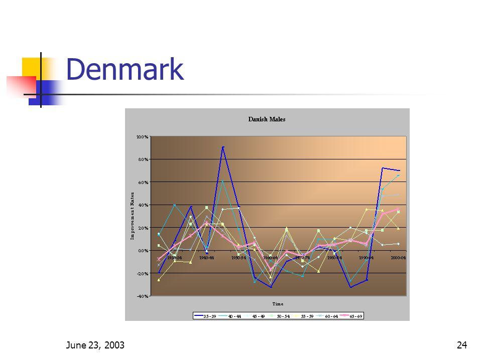 June 23, 200324 Denmark