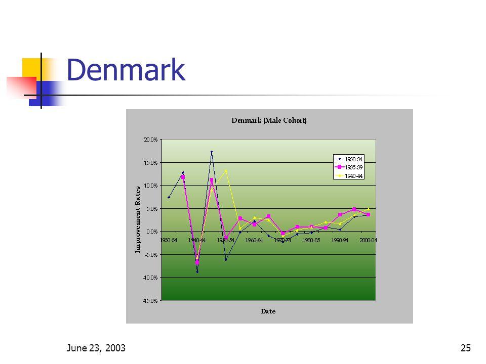 June 23, 200325 Denmark