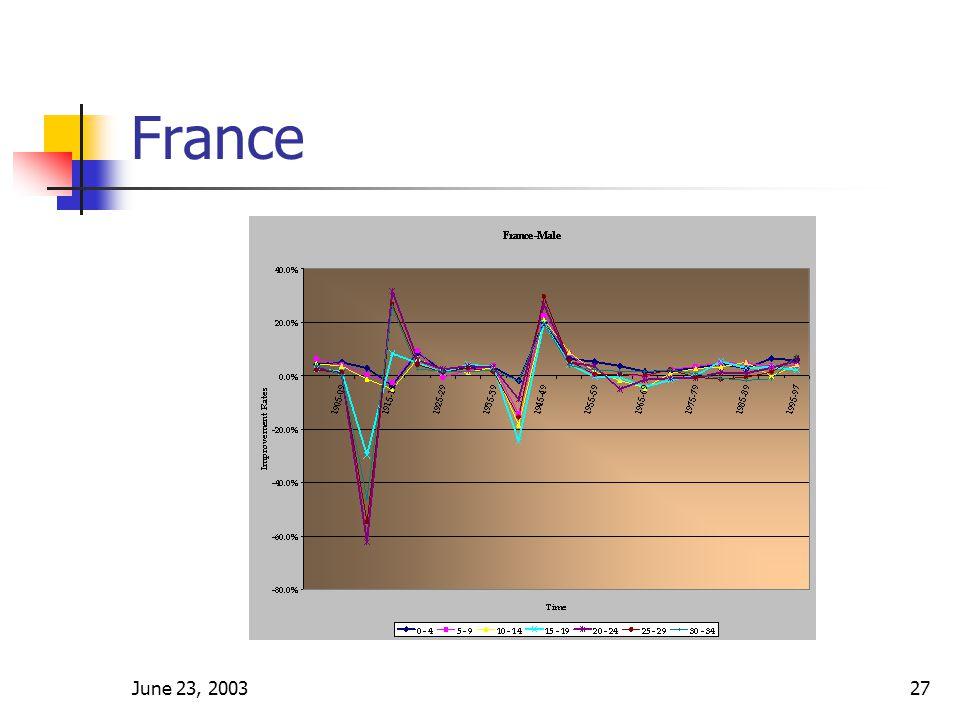 June 23, 200327 France