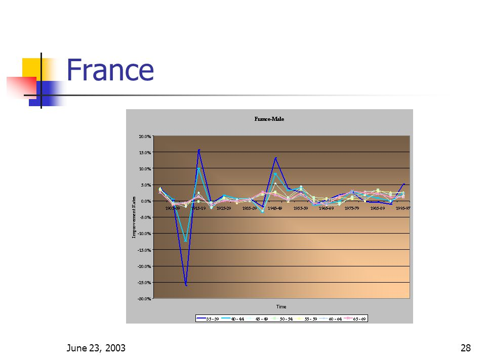 June 23, 200328 France