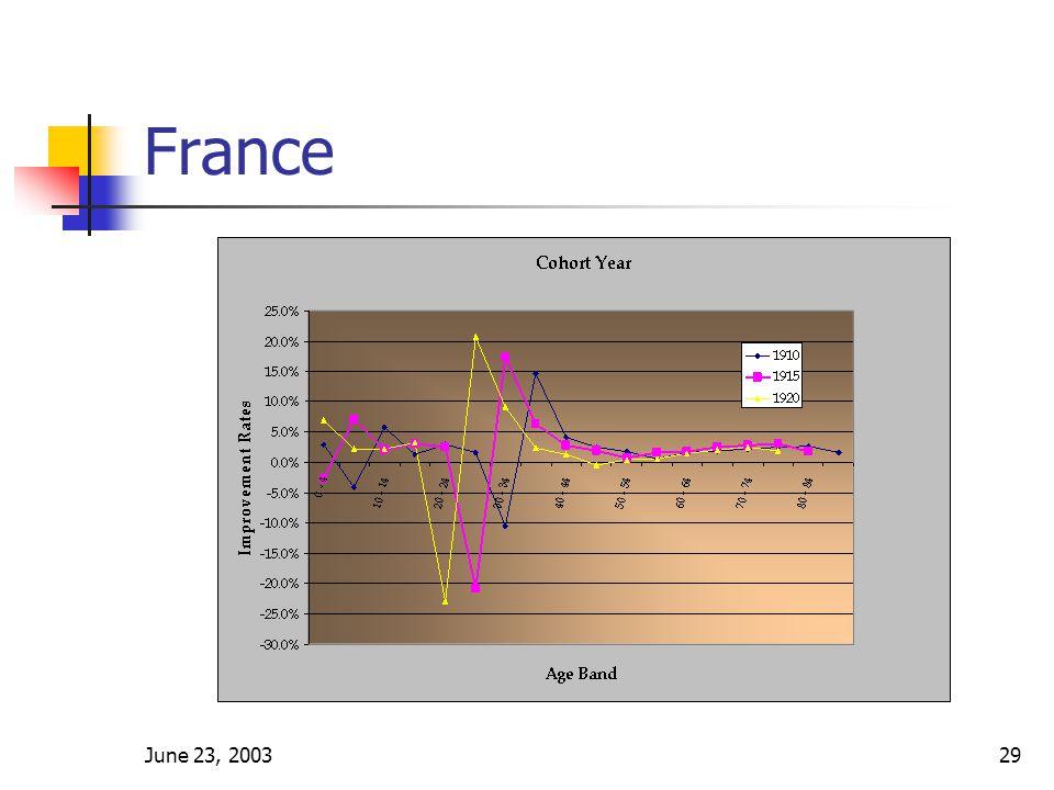 June 23, 200329 France