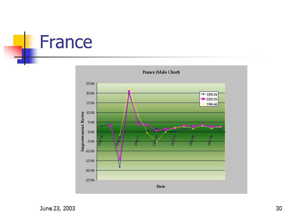 June 23, 200330 France