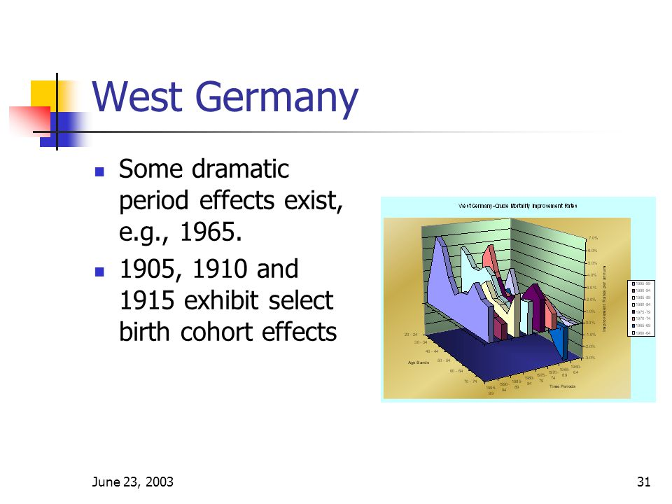 June 23, 200331 West Germany Some dramatic period effects exist, e.g., 1965.