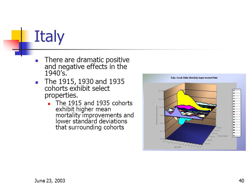 June 23, 200340 Italy There are dramatic positive and negative effects in the 1940's.
