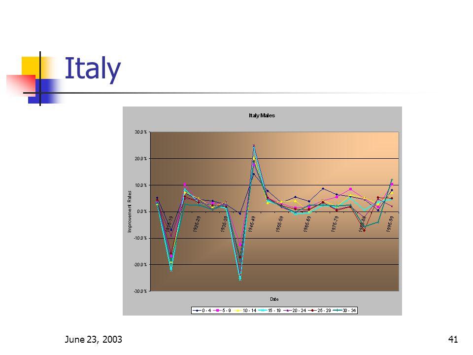 June 23, 200341 Italy