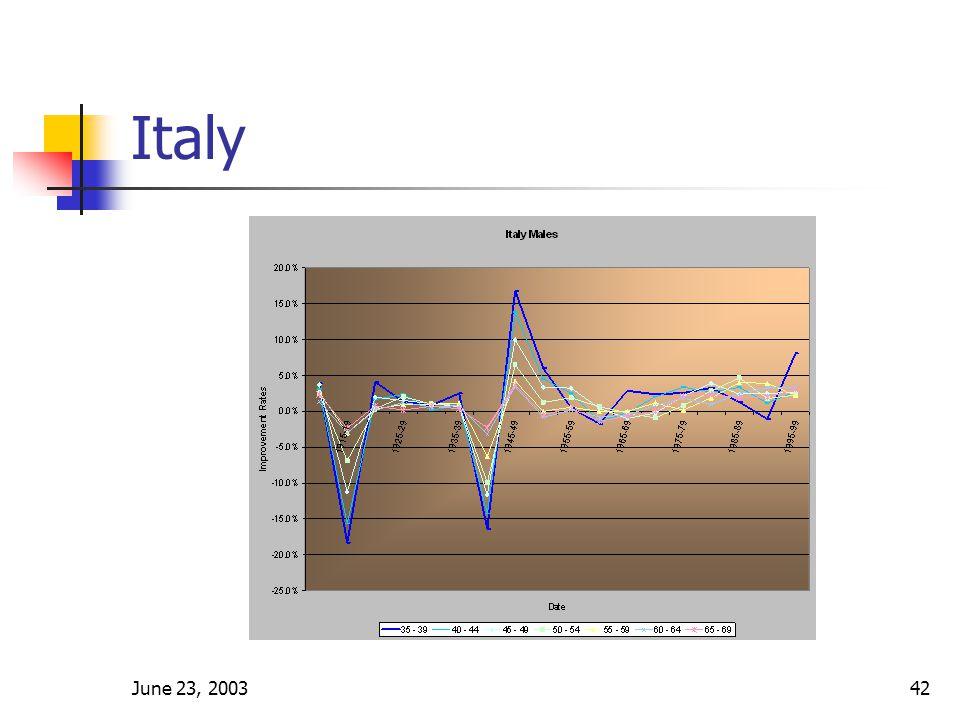 June 23, 200342 Italy