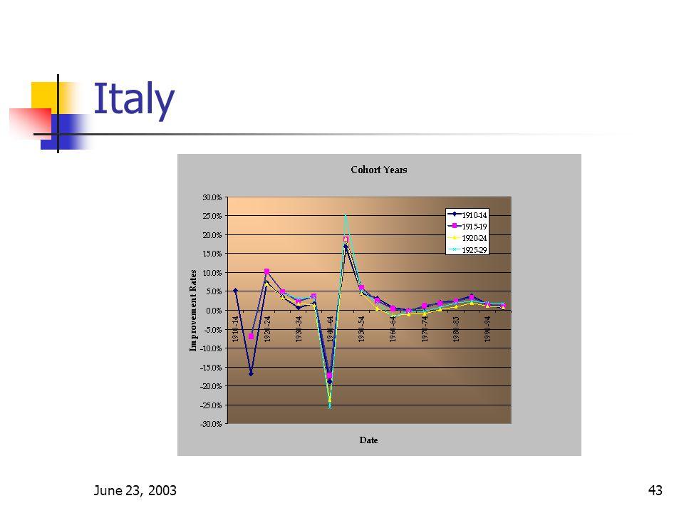 June 23, 200343 Italy