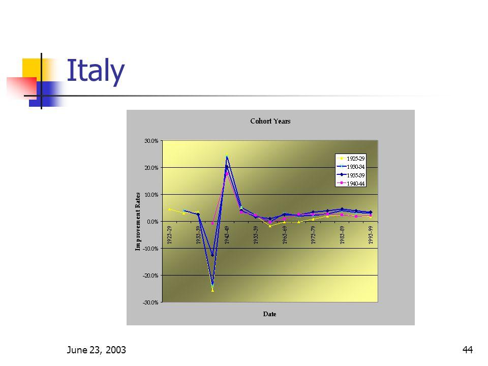 June 23, 200344 Italy