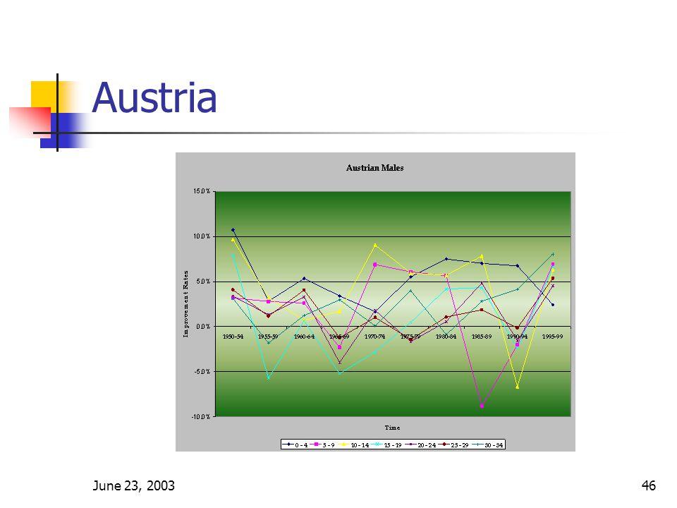 June 23, 200346 Austria