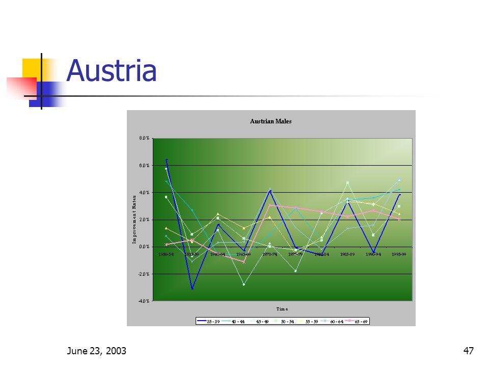 June 23, 200347 Austria