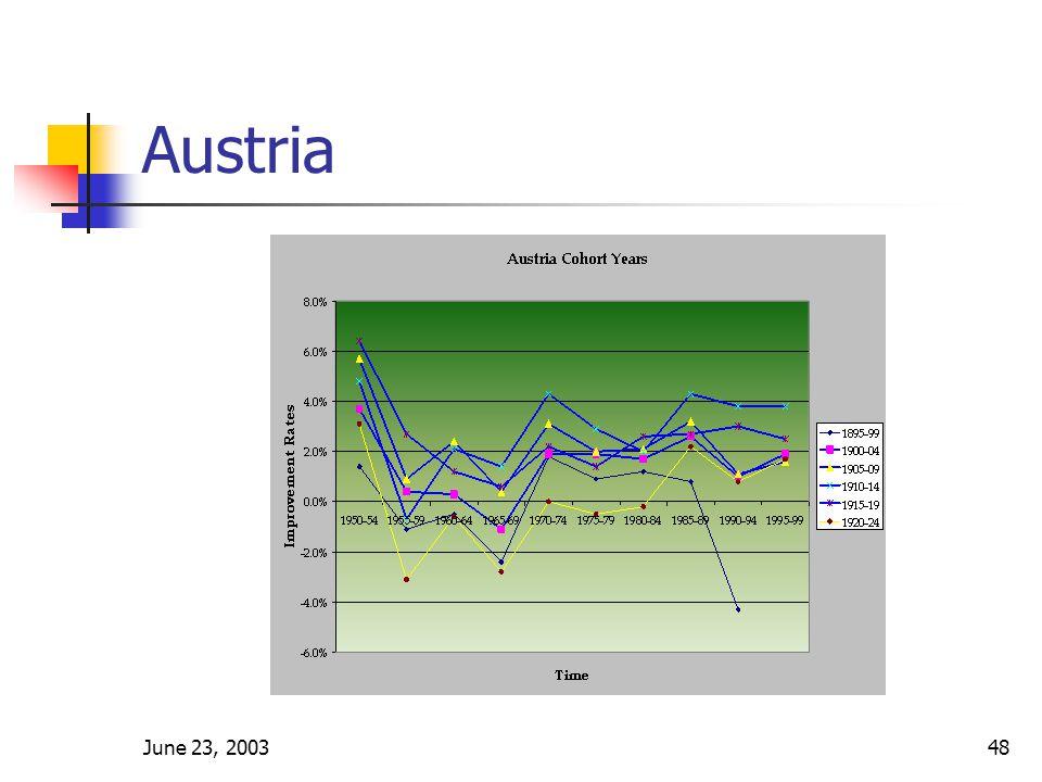 June 23, 200348 Austria