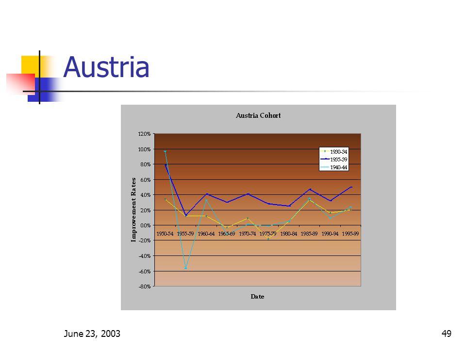 June 23, 200349 Austria