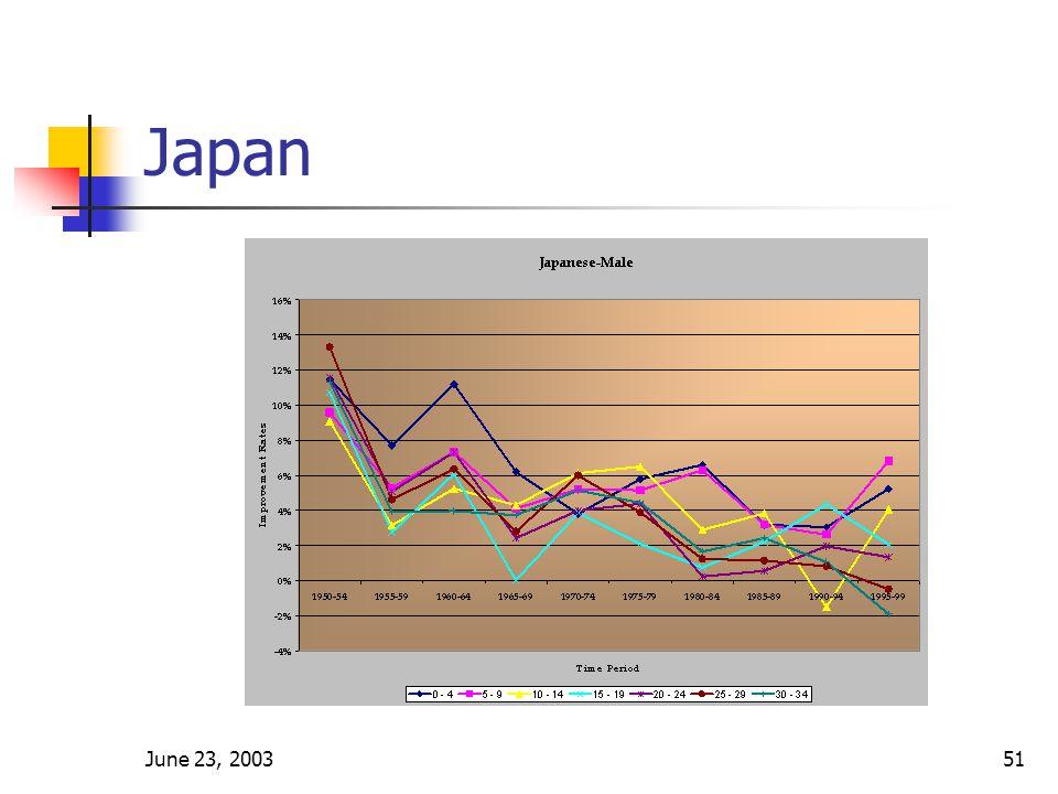 June 23, 200351 Japan