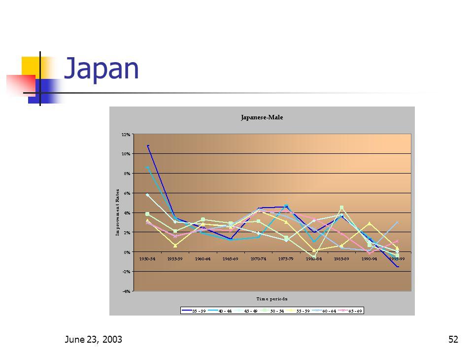 June 23, 200352 Japan