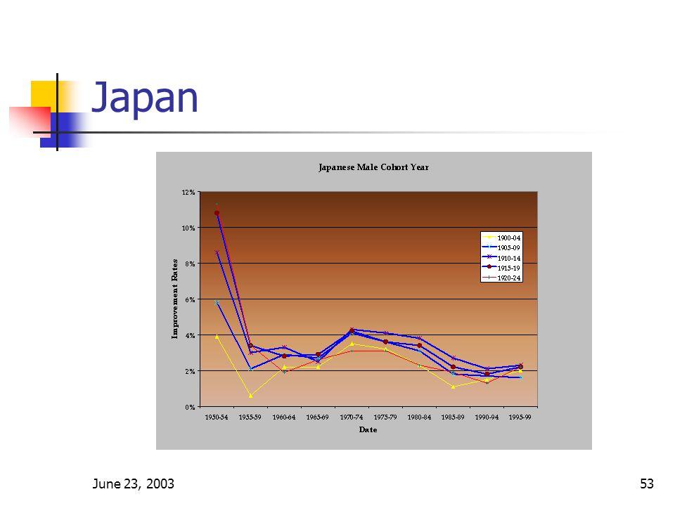 June 23, 200353 Japan