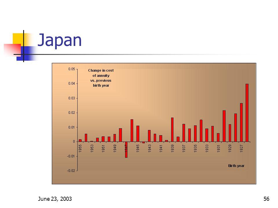 June 23, 200356 Japan