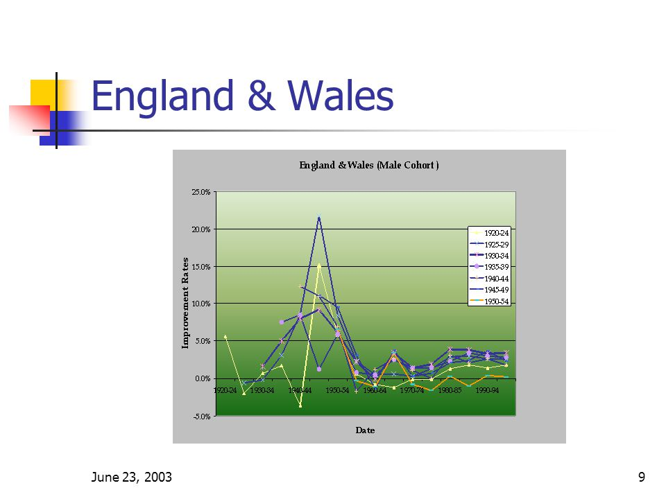 June 23, 200310 England & Wales The next figure compares immediate annuity costs for different birth cohorts.