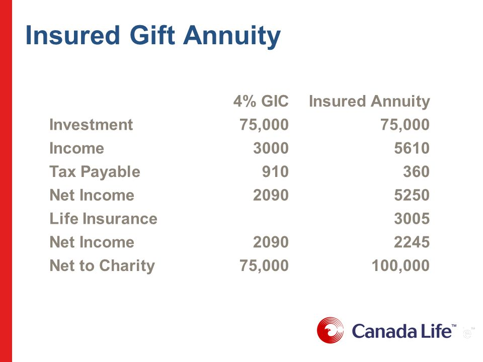 Insured Gift Annuity 75,000Net to Charity 2090Net Income Life Insurance 2090Net Income 910Tax Payable 3000Income 75,000Investment 4% GIC 100,000 2245 3005 5250 360 5610 75,000 Insured Annuity