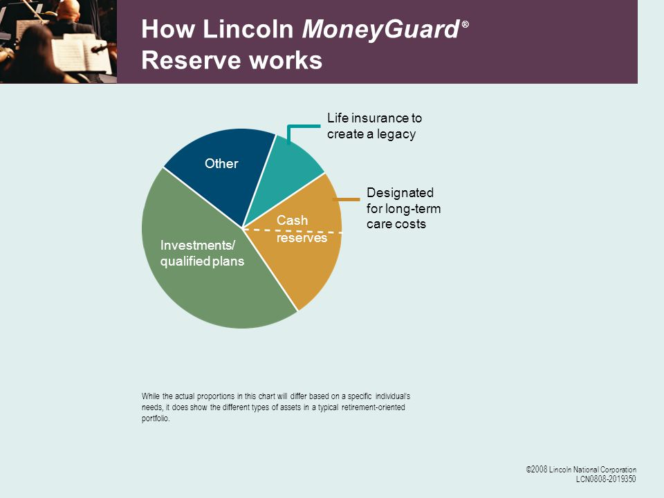 ©2008 Lincoln National Corporation LCN0808-2019350 How Lincoln MoneyGuard ® Reserve works Investments/ qualified plans Other Cash reserves Life insurance to create a legacy Designated for long-term care costs