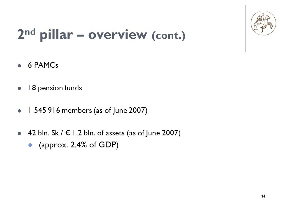 14 6 PAMCs 18 pension funds 1 545 916 members (as of June 2007) 42 bln. Sk / € 1,2 bln. of assets (as of June 2007) (approx. 2,4% of GDP) 2 nd pillar