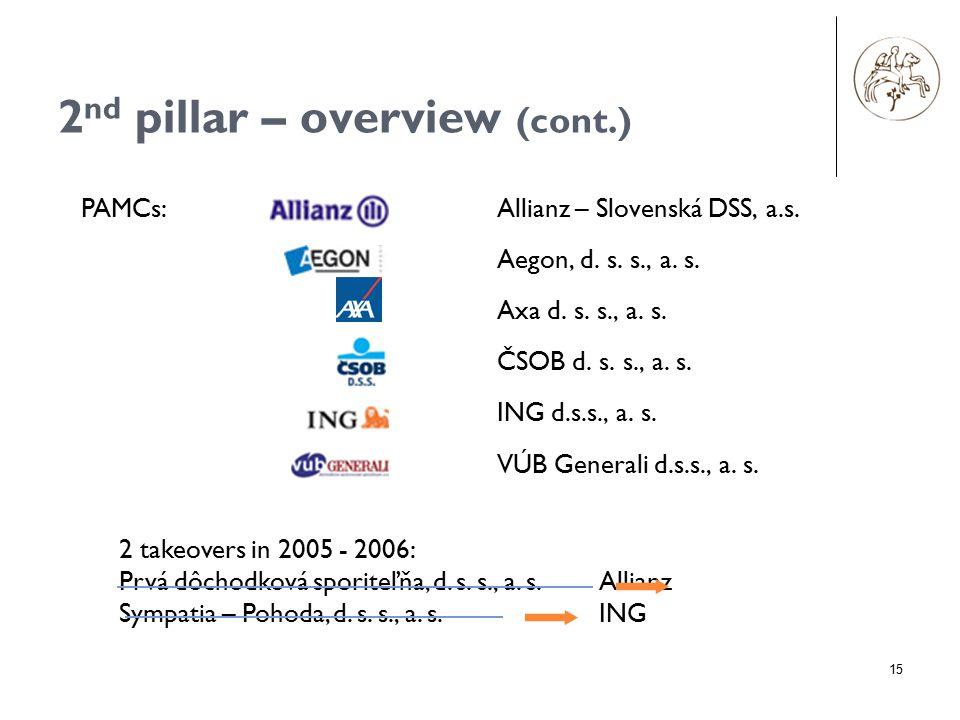 15 2 nd pillar – overview (cont.) Allianz – Slovenská DSS, a.s. Aegon, d. s. s., a. s. Axa d. s. s., a. s. ČSOB d. s. s., a. s. ING d.s.s., a. s. VÚB