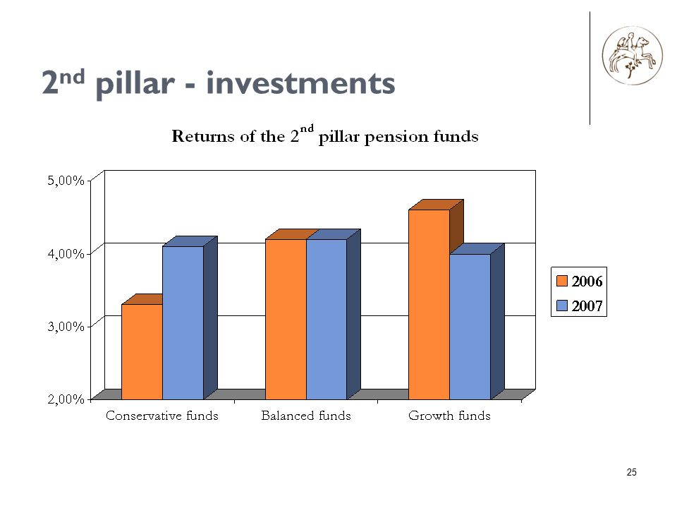 2 nd pillar - investments 25