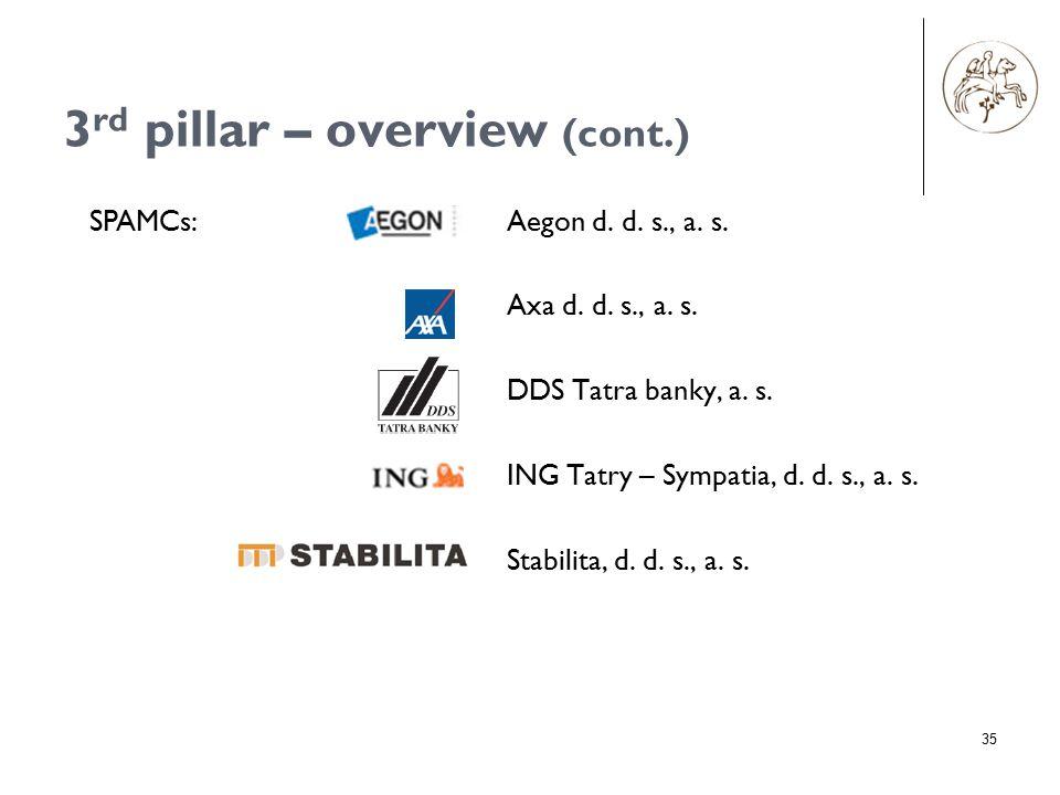 35 3 rd pillar – overview (cont.) Aegon d. d. s., a. s. Axa d. d. s., a. s. DDS Tatra banky, a. s. ING Tatry – Sympatia, d. d. s., a. s. Stabilita, d.