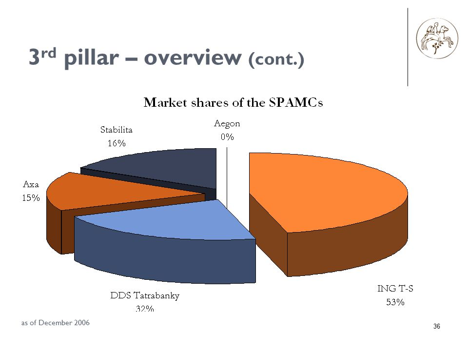 36 3 rd pillar – overview (cont.) as of December 2006