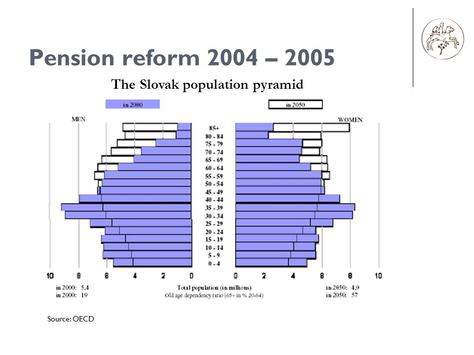 Pension reform 2004 – 2005 Source: OECD The Slovak population pyramid