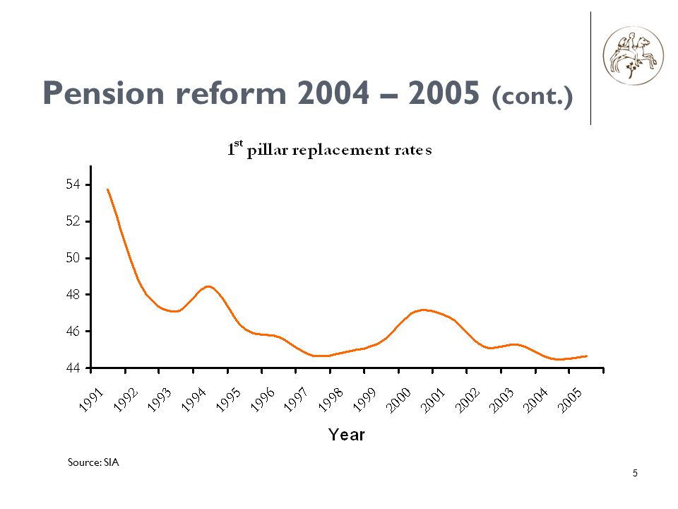 5 Pension reform 2004 – 2005 (cont.) Source: SIA