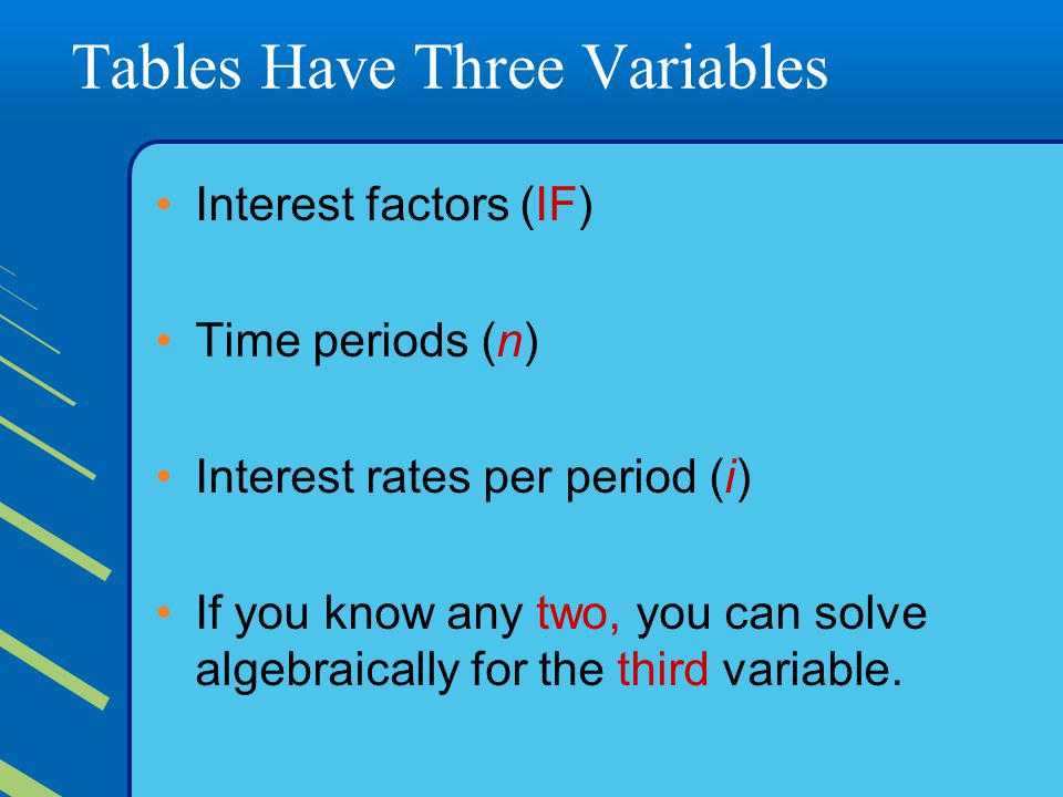 Tables Have Three Variables Interest factors (IF) Time periods (n) Interest rates per period (i) If you know any two, you can solve algebraically for the third variable.