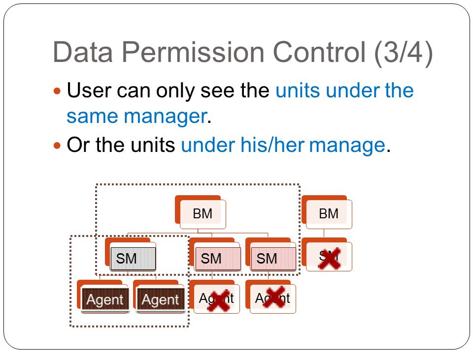 Data Permission Control (4/4) Until now, we have apply this control on the following 3 functions.